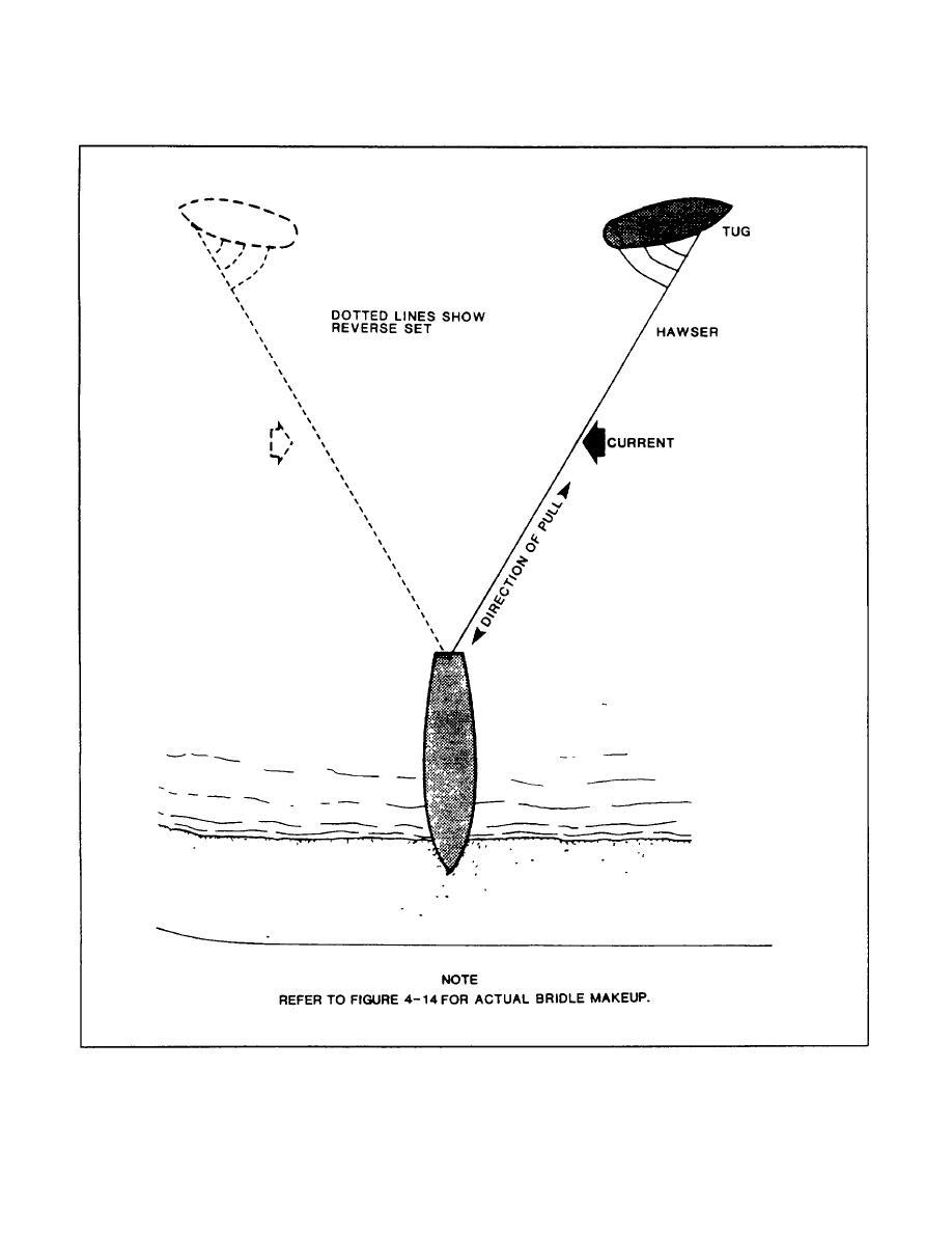 FIGURE 3-15. Use of Liverpool Bridle on Stranding Salvage.