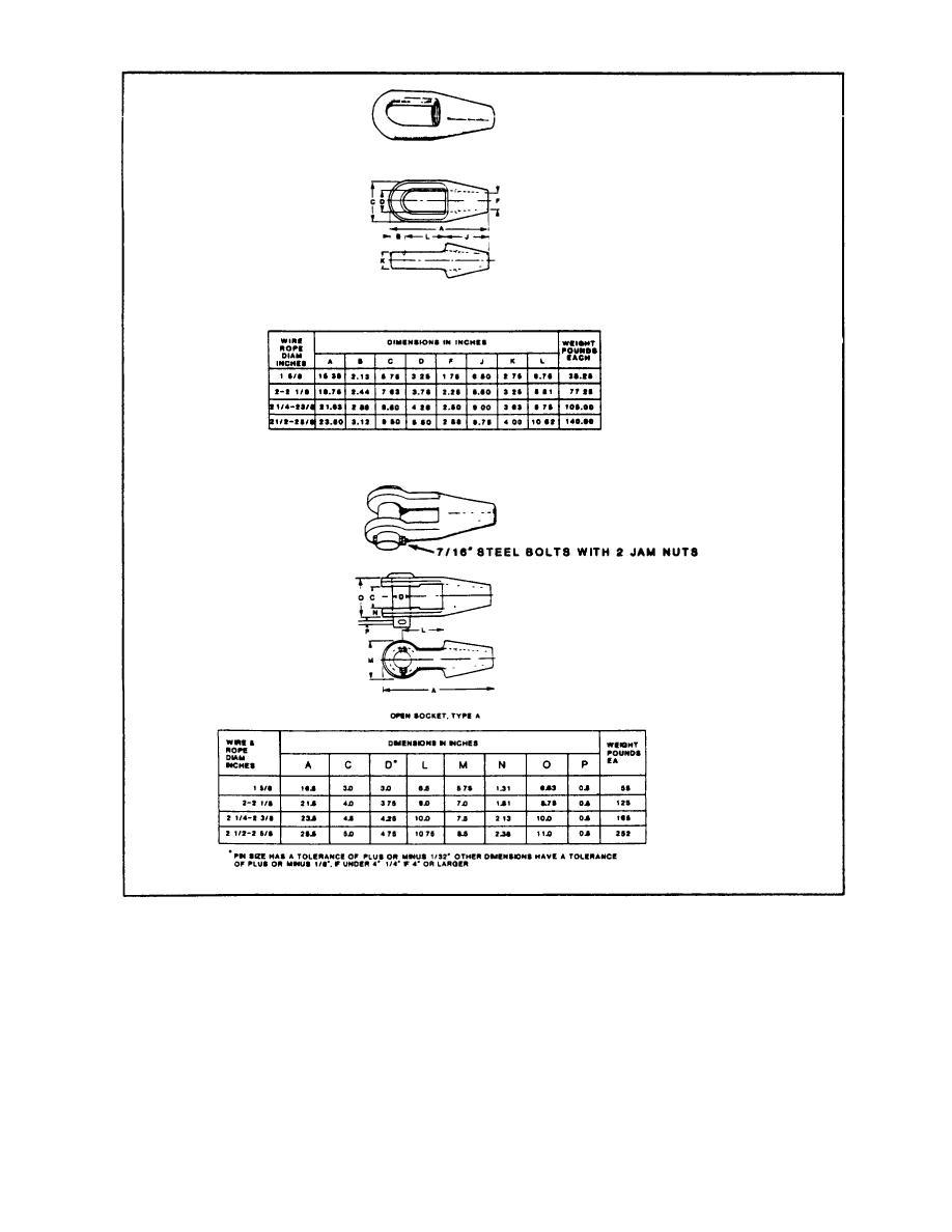 Figure B-8. Poured Sockets FED Spec. RR-S-550D Amendment 1.