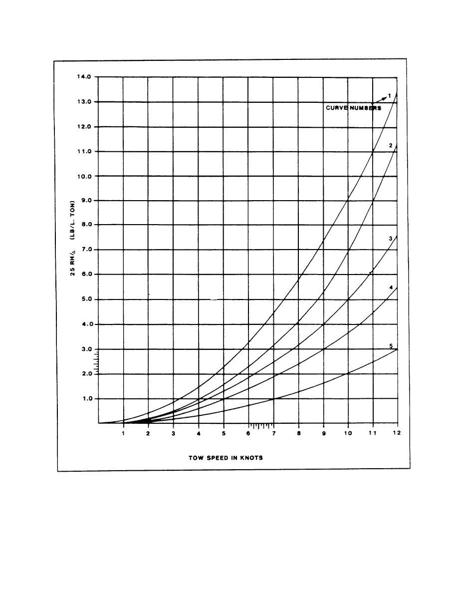 Figure G-. RH /∆ vs. Tow Speed.