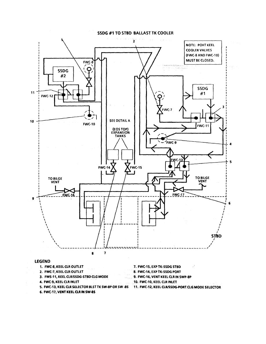 FIGURE 1-44. Ship's Service Diesel Generator Fresh Water