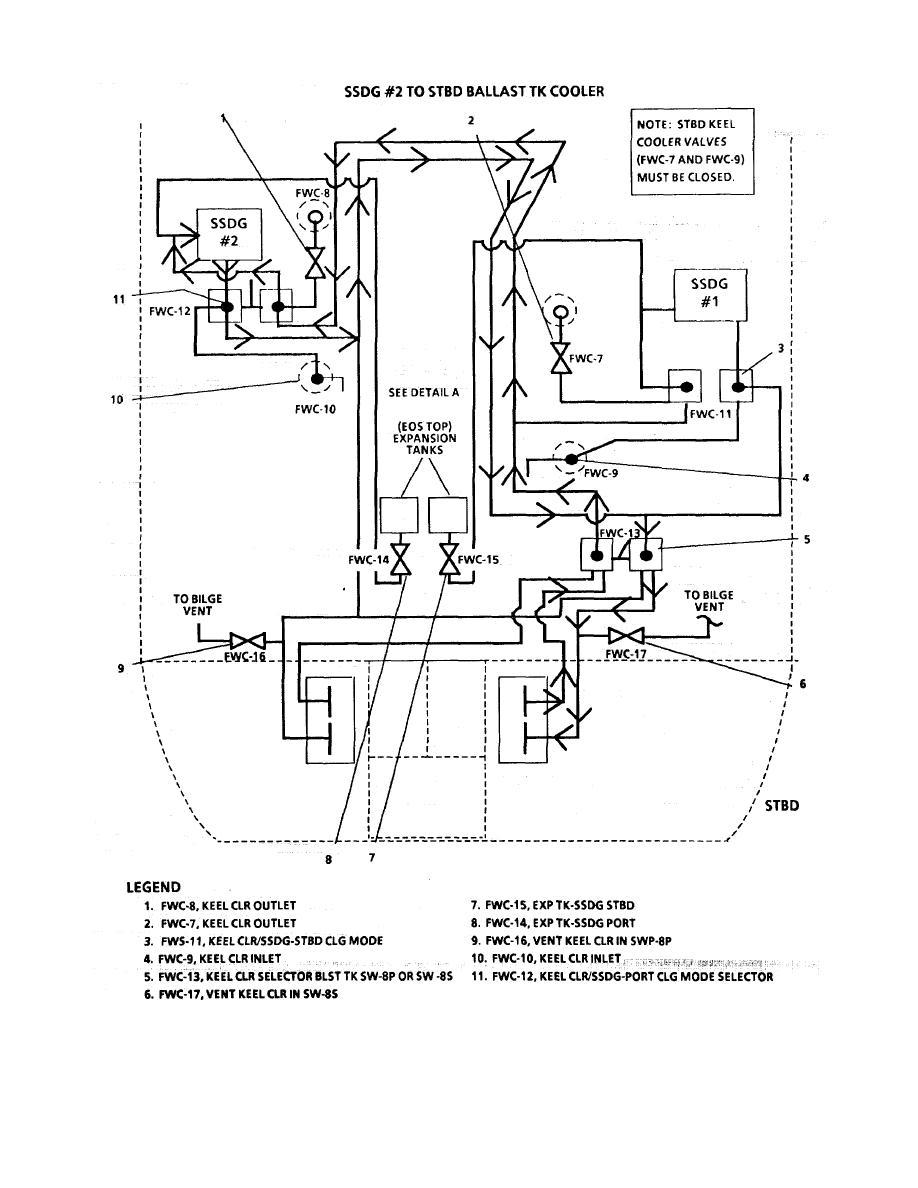 FIGURE 1-44. Ship's Service Diesel Generator Fresh Water