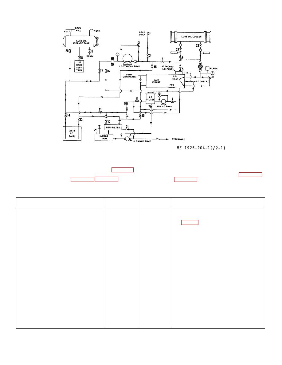 lube oil system diagram maintained emergency lighting wiring figure 2 11 lubricating piping