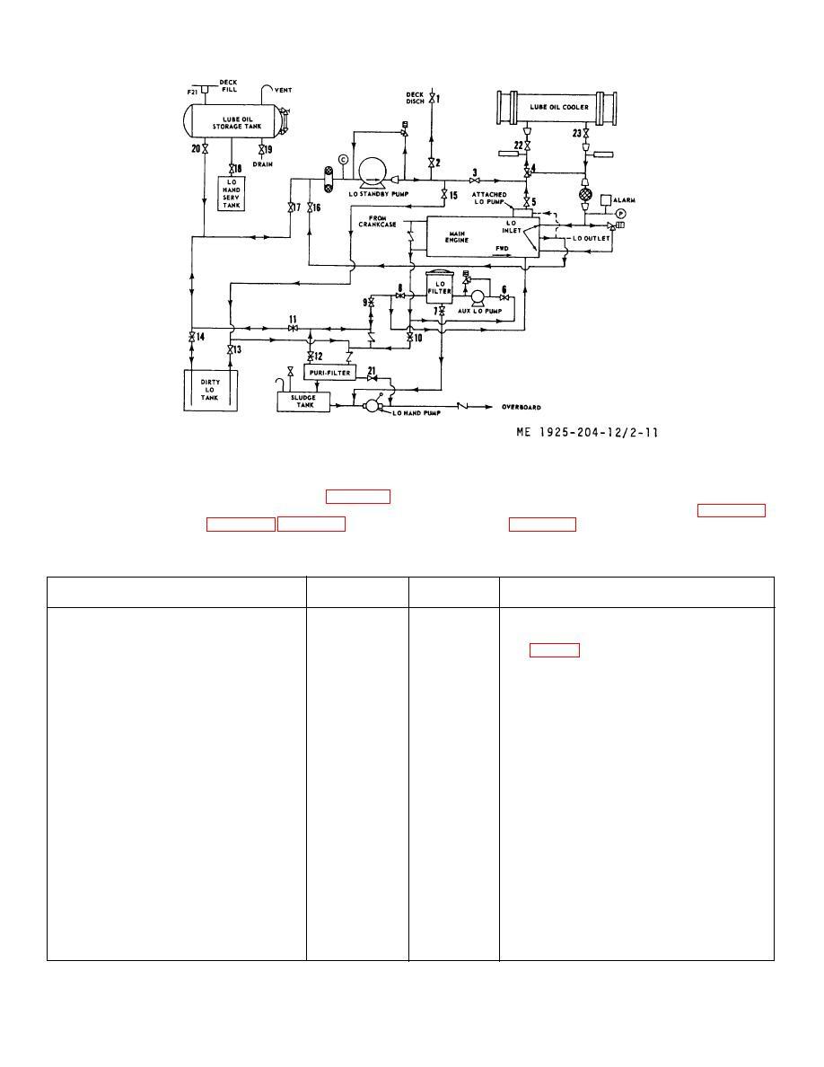medium resolution of figure 2 11 lubricating oil system piping diagramlubricating oil system piping diagram