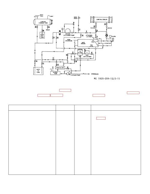 small resolution of figure 2 11 lubricating oil system piping diagramlubricating oil system piping diagram