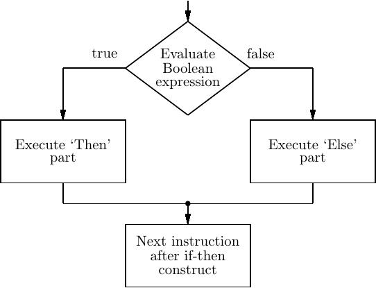 10 Program Flow Constructs
