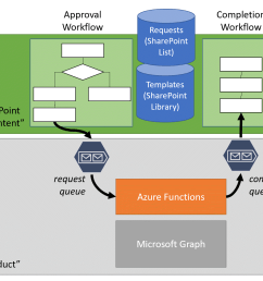 provisioning teams with azure functions and microsoft flow part 1 solution overview bob german s vantage point [ 1684 x 1102 Pixel ]
