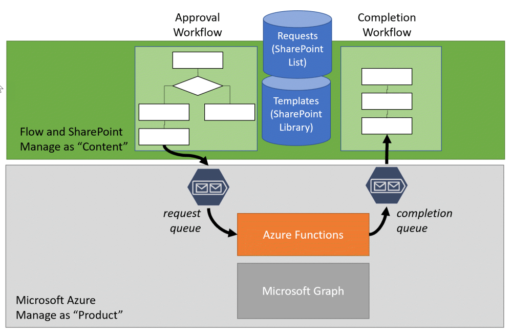 medium resolution of provisioning teams with azure functions and microsoft flow part 1 solution overview bob german s vantage point