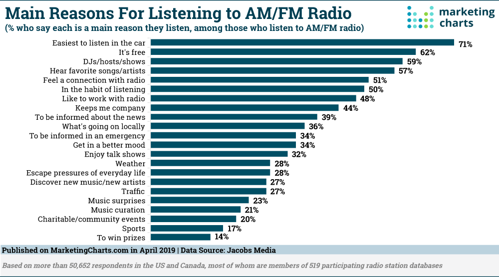 Why Listeners Keep Tuning In To AM/FM Radio