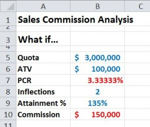 Modeling Commission Calculations in Excel | Bob Bacon – B2B Software ...