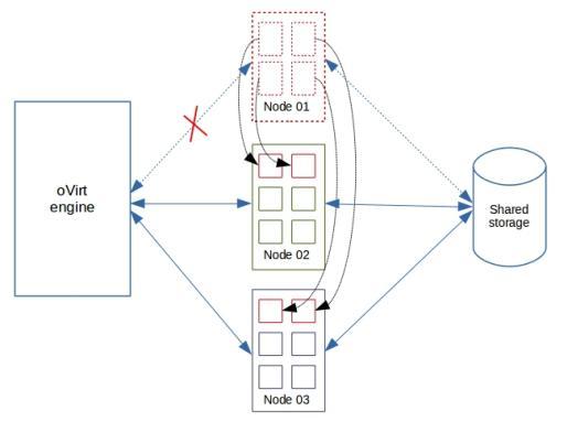 Building a high availability server virtualization system
