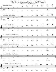 Advertisements also bb trumpet fingering chart and overtone series bob gillis musician rh bobgillis wordpress
