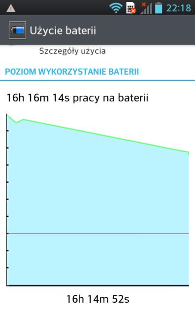 LG 2X P990 Czas pracy baterii