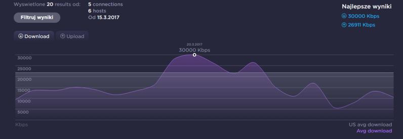 T-Mobile - Prezentacja wyników download w speedtest