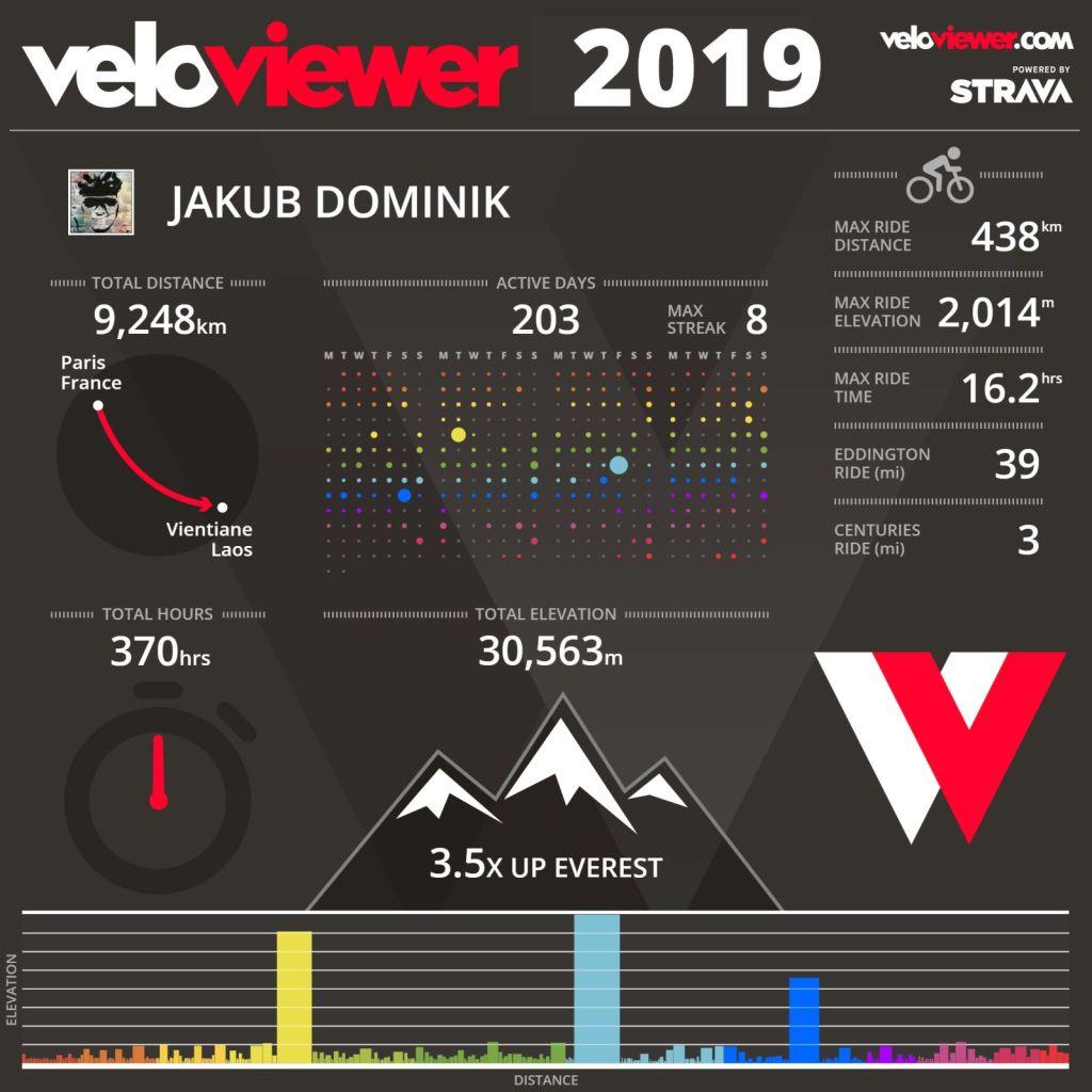 veloviewer 2019