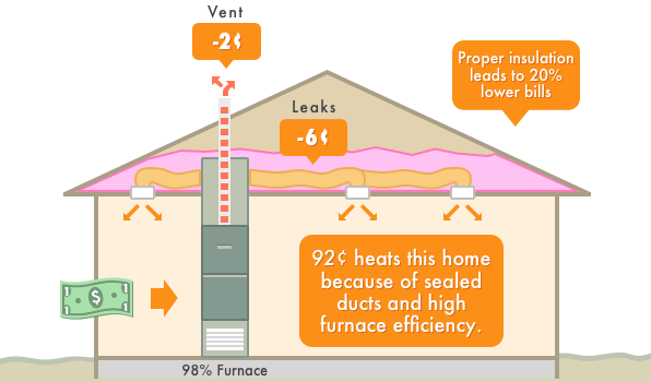 How Central Heating System Replacement Can Save You Money