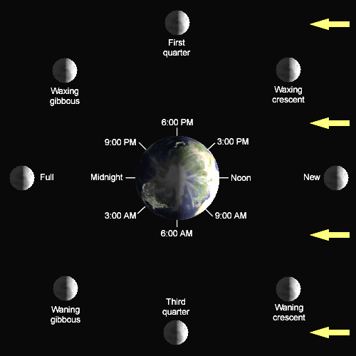 diagram of earth moon and sun