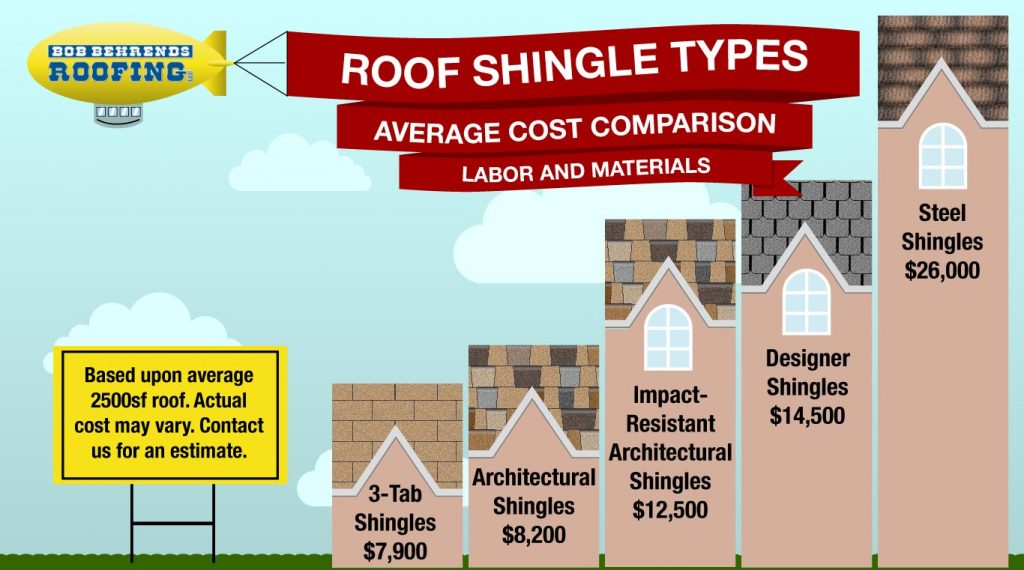 Colorado Roofing Shingles Cost Friendly Shingles Bob Behrends