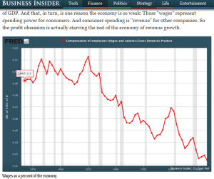 Wages as percent of GPD.  Click to read Business Insider story.