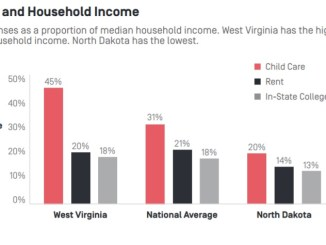 If this chart doesn't make you cry, it should.  Child care costs more than rent and college in many places.  (New America -- click for report).