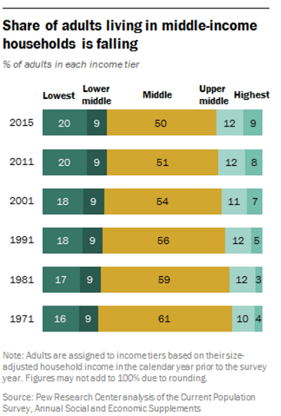 Pew chart (click for report).