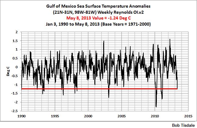Hurricane Main Development Region Sea Surface Temperatures