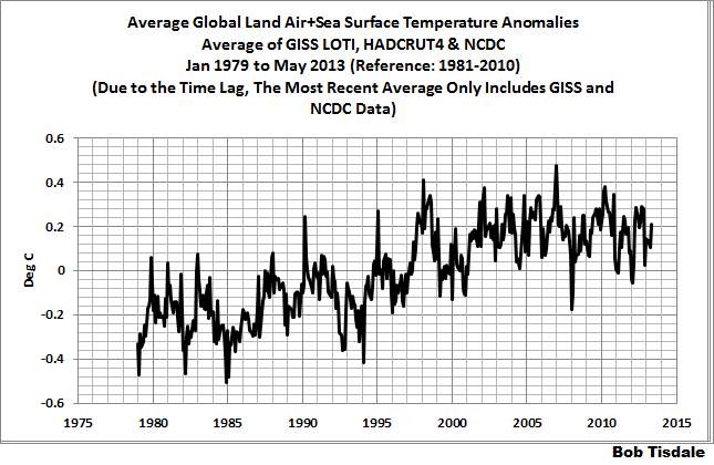 May 2013 Global Surface (Land+Ocean) Temperature Anomaly