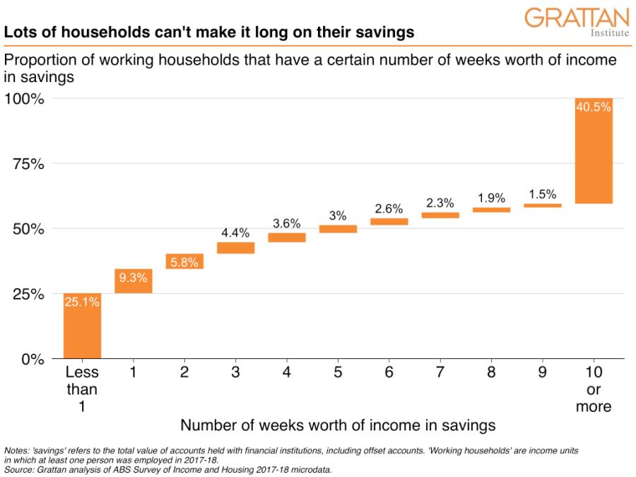 financial-hardship-savings