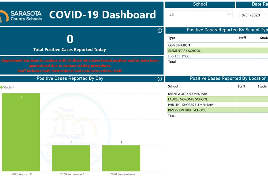 Sarasota County School District Dashboard
