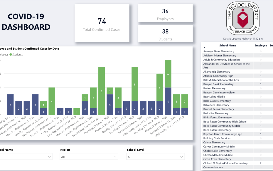 palm beach county school district covid dashboard