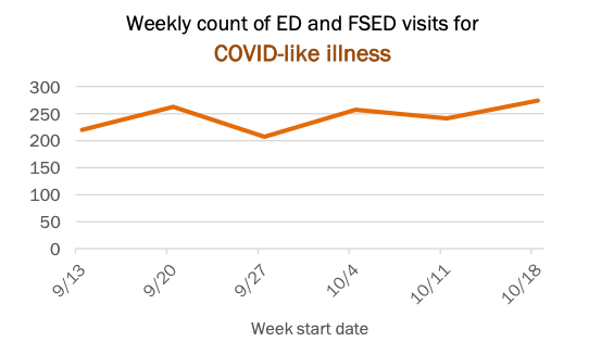 COVID ER visits Palm Beach county