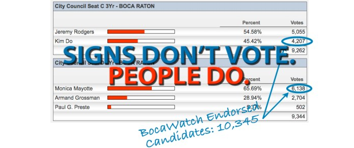 Boca Sees Increase in Voter Turnout