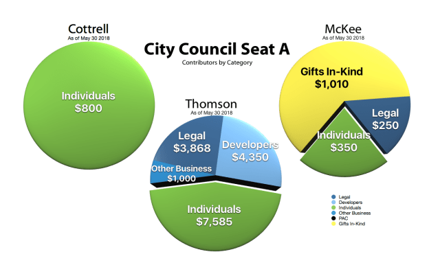 Campaign funding pie charts showing Thompson is over 50% funded by developers while Cottrell is 100% by individuals