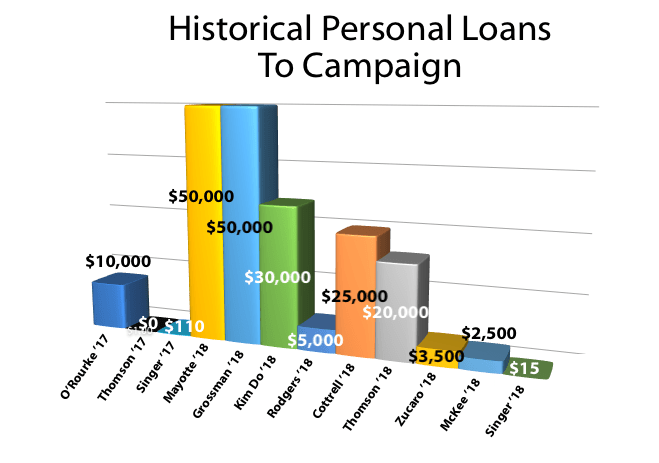 Historical Personal Loans