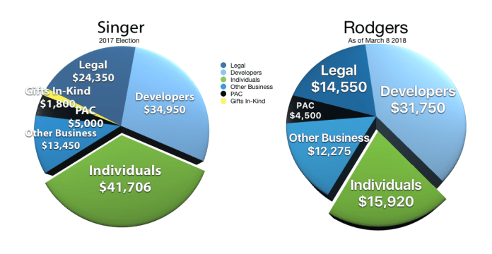 Campaign financing pie charts showing roughly 70% of Rodgers and Singer donations are from developers