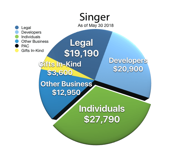 Campaign Financing pie chart of Mayor Singer's donors by category as of May 30 2018