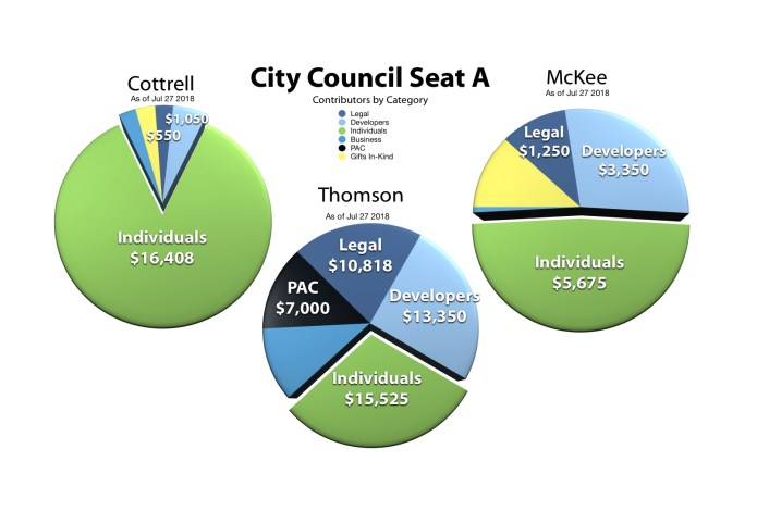 Special Interests vs. The Residents: Campaign Finance Report