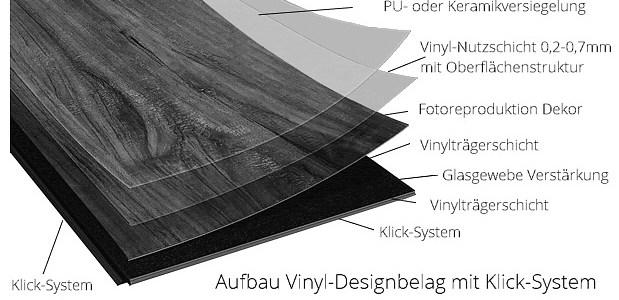 Preis-Vergleich-Test: günstige Vinylboden Bodenbeläge