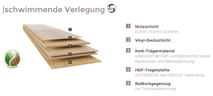 cortex vinatura® Designbelag Parkett Aufbau