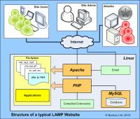 An Overview of a Web Server | Bodvoc's Blog