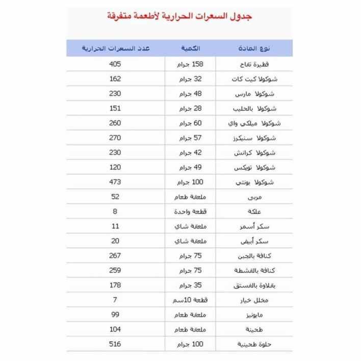 جدول السعرات الحرارية