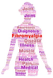 Fibromyalgia word cloud concept