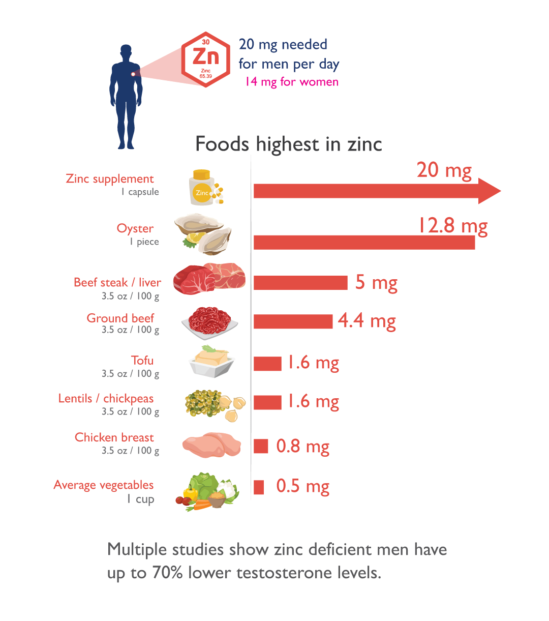 img-foods-highest-zinc