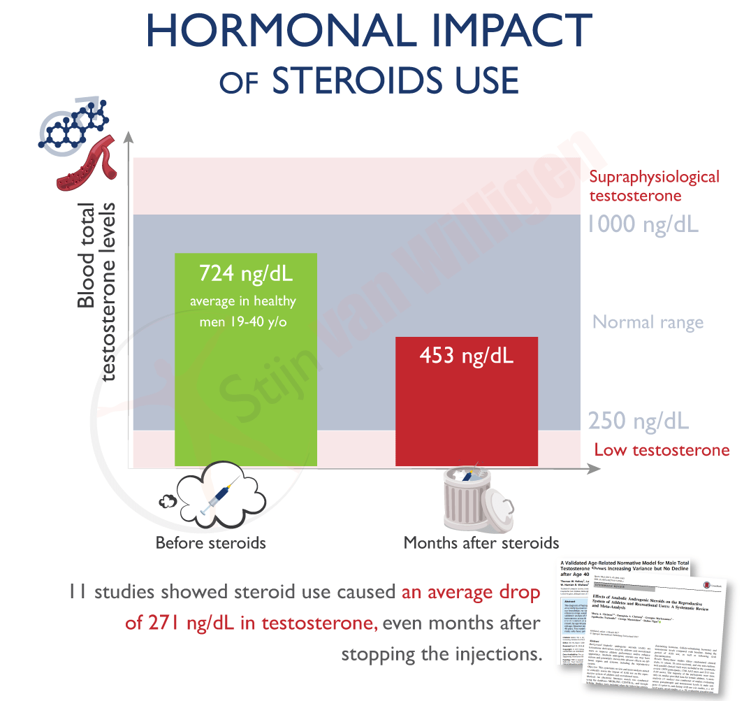 img-testosterone-impact-longterm-steroid