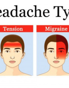 Different types of headaches and symptoms chart also body pain tips rh bodypaintips