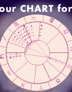 also how to read your birth chart  astrology rh bodyspiritual