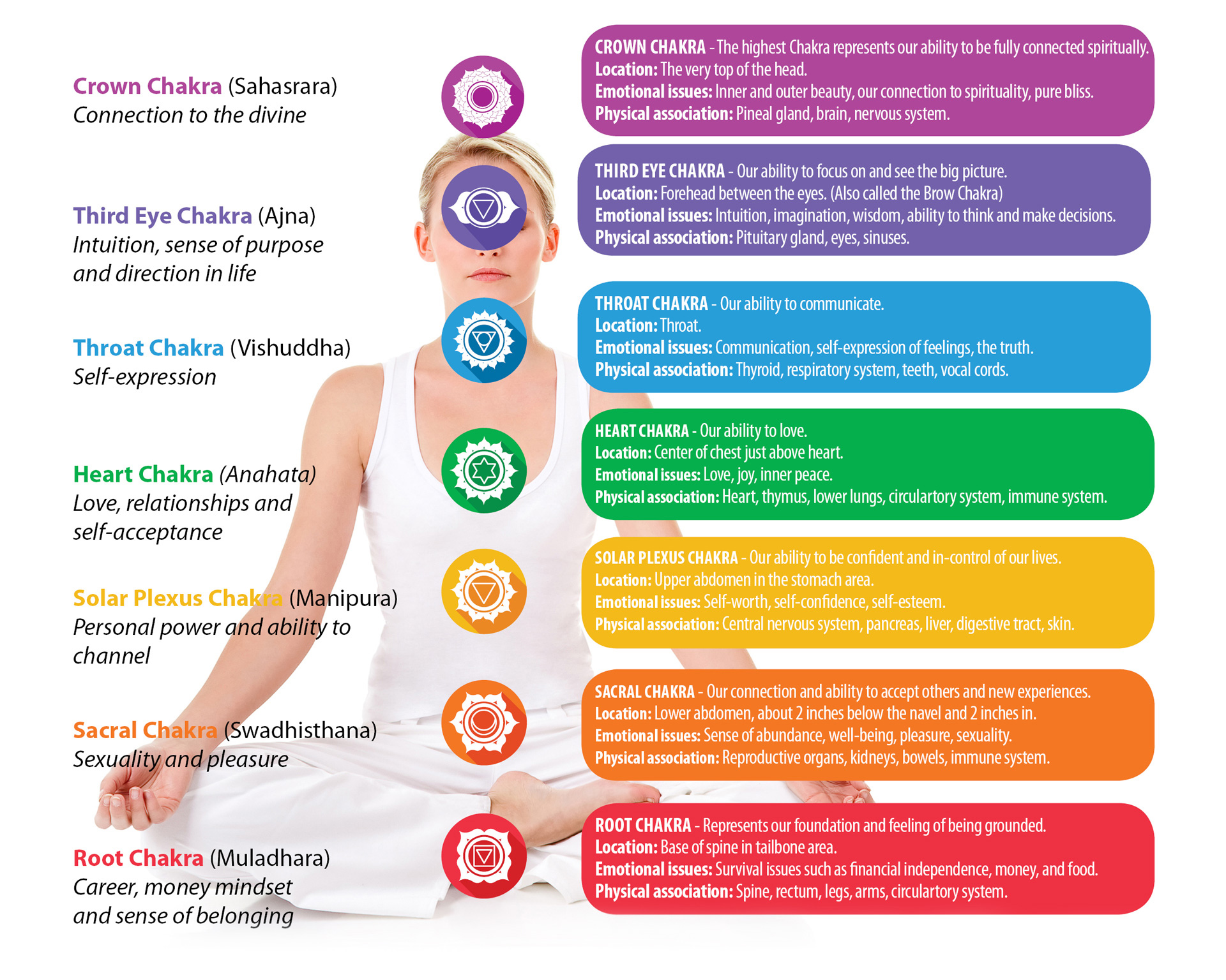 How To Energize Your Chakras
