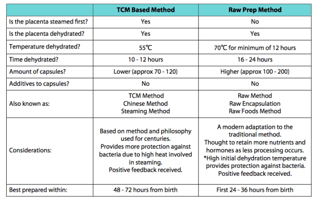 TCM vs Raw Chart - Updated March 2018