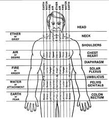 Polarity Therapy & Vocal Toning