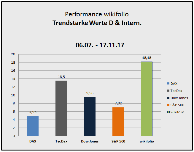 171117_wiki.tsi-performance