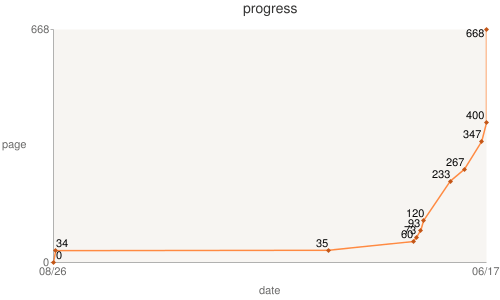 big-history-reading-progress-chart